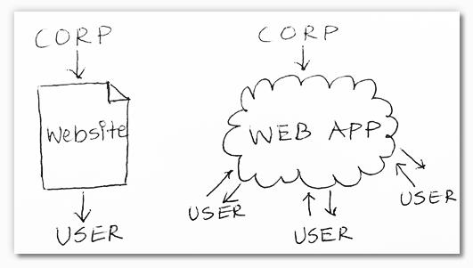 تفاوت وب اپلیکیشن و وبسایت