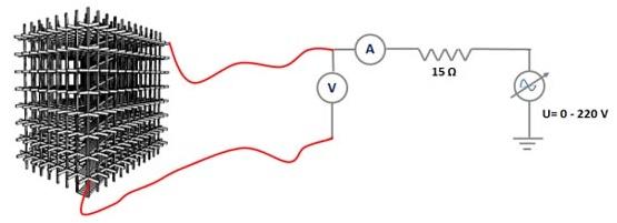همبندی سیستم ارتینگ