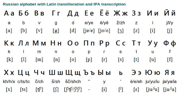 آموزش خواندن و نوشتن حروف الفبای روسی + 21 کلیپ تصویری