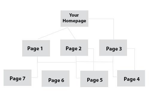 ساختار بک لینک در بهینه سازی