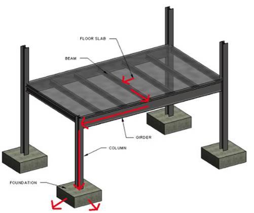 سیستم پخش بار در سازه