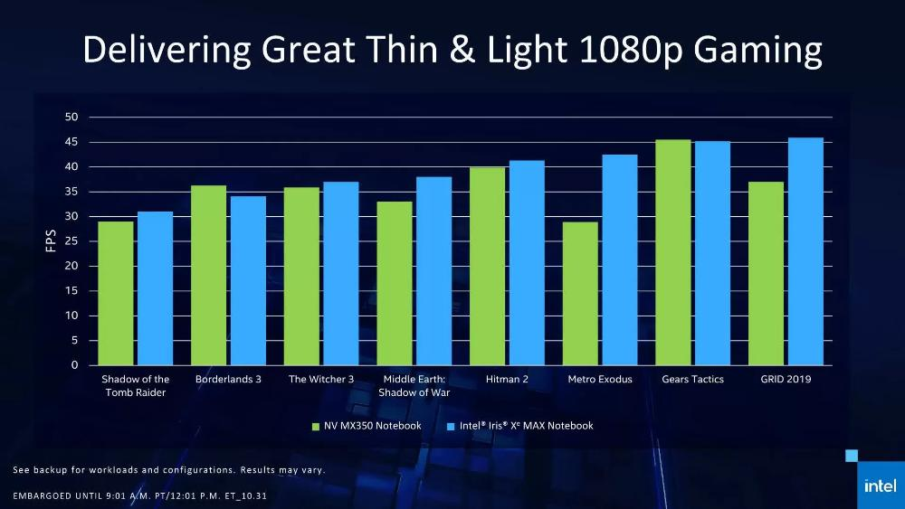 intel iris xe gaming benchmark اولین کارت گرافیک مجزای معماری Xe اینتل با 4 گیگابایت حافظه معرفی شد