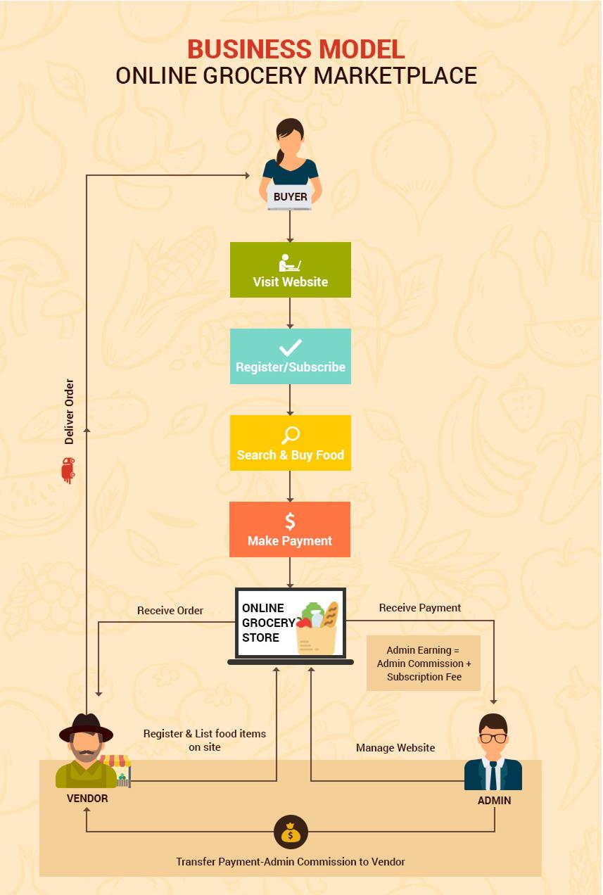 مدل کسب و کار سوپرمارکت آنلاین