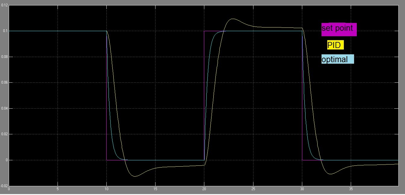نتیجه نهایی پروژه کوادراتور با روش بهینه
