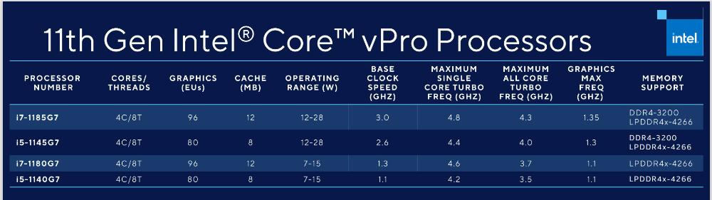 intel vpro speeds and feeds سری جدید پردازندههای vPro اینتل به هستههای نسل یازدهمی تایگرلیک مجهز میشوند