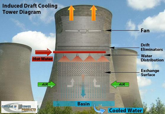 Bac cooling tower