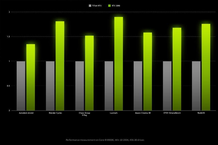 http://cdn.persiangig.com/preview/tErlBW2tET/large/nvidia-rtx-3090-vs-titan-rtx-benchmark.jpg