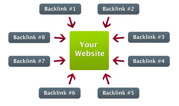 بهینه سازی سایت | سئو