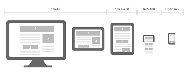 نکات مهمی که طراحی اپلیکیشن را حرفه ای تر خواهد کرد